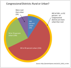 Congressional Districts: Rural or Urban